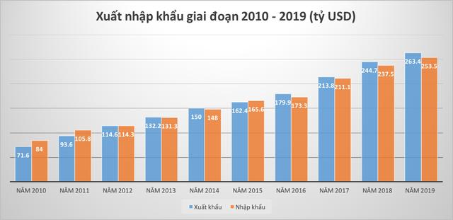 Kinh tế Việt Nam đã tăng trưởng như thế nào trong 10 năm qua? - Ảnh 3.