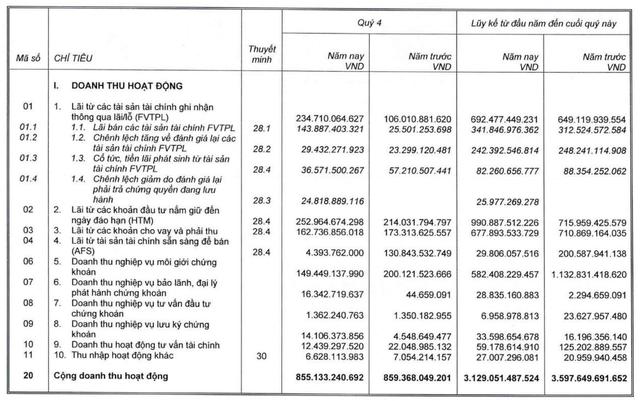 SSI: LNTT quý 4 giảm 33% do không còn thu nhập bất thường, ước cả năm hoàn thành kế hoạch hợp nhất - Ảnh 1.