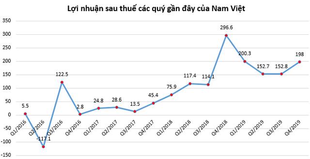 Thủy sản Nam Việt (ANV): Quý 4 lãi 198 tỷ đồng giảm 33% so với cùng kỳ - Ảnh 1.