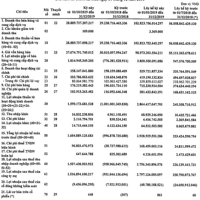 Lọc hoá Dầu Bình Sơn (BSR): Lãi ròng 2019 đạt 2.756 tỷ đồng, cổ phiếu vẫn dò đáy - Ảnh 2.