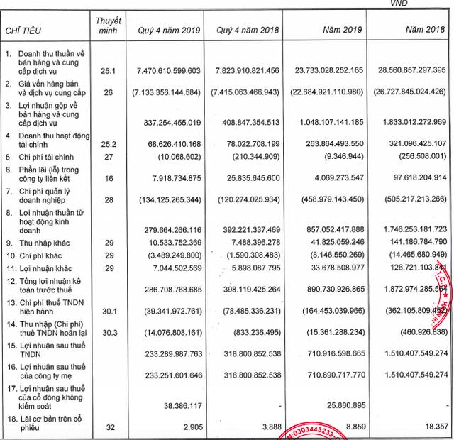 Coteccons tiếp tục sụt giảm 27% lợi nhuận trong quý 4, cả năm chưa hoàn thành kế hoạch - Ảnh 1.