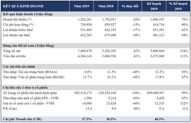 Chứng khoán HSC: Lợi nhuận quý 4 tăng 77%, cả năm vẫn giảm 36% xuống 433 tỷ đồng - Ảnh 1.