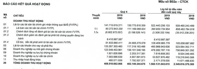 Chứng khoán HSC: Lợi nhuận quý 4 tăng 77%, cả năm vẫn giảm 36% xuống 433 tỷ đồng - Ảnh 2.