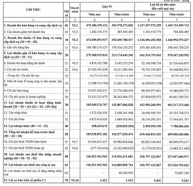KSB: Quý 4 lãi 146 tỷ đồng tăng 27% so với cùng kỳ - Ảnh 1.