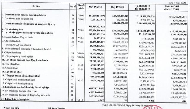 Rạng Đông Holding (RDP): Năm 2019 lãi 82 tỷ đồng cao gấp 7 lần cùng kỳ - Ảnh 1.