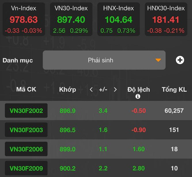 [Nhịp đập phái sinh phiên 20/01]  Phe Long giữ nhịp thị trường phiên giao dịch đầu tuần - Ảnh 2.