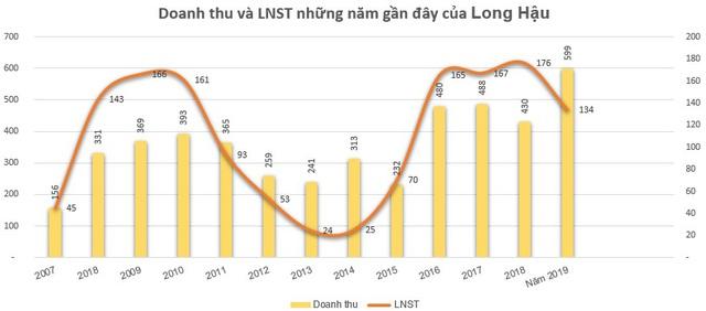 Long Hậu (LHG) báo lãi 134 tỷ đồng năm 2019, vượt 4,6% kế hoạch năm - Ảnh 2.