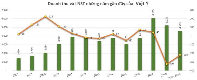 Thép Việt Ý (VIS) lỗ tiếp 77 tỷ đồng quý 4, nâng tổng lỗ cả năm lên 218 tỷ đồng - Ảnh 2.