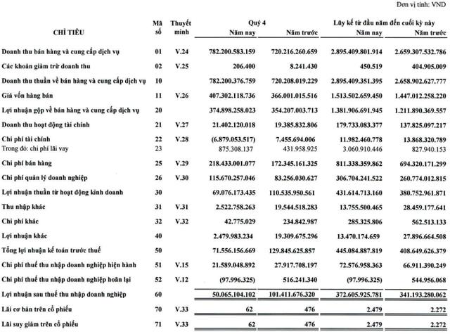 Doanh nghiệp dịch vụ hàng không nhà Johnathan Hạnh Nguyễn giảm phân nửa lãi ròng quý 4/2019, chỉ đạt 50 tỷ đồng - Ảnh 1.