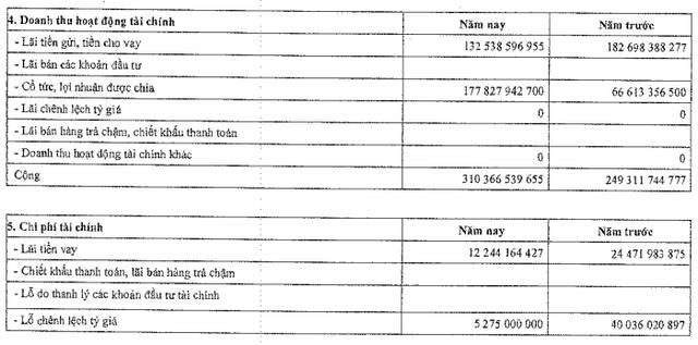 Thu lãi tỷ giá, cổ tức, Nhiệt điện Phả Lại tiếp tục lãi lớn trong quý 4 - Ảnh 1.