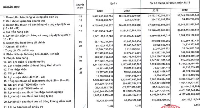 Chi nghìn tỷ cho quảng cáo, Sabeco báo lãi kỷ lục gần 5.400 tỷ đồng trong năm 2019 - Ảnh 2.