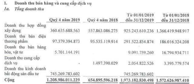 Phát sinh thêm doanh thu mảng bất động sản, Đạt Phương (DPG) báo lãi quý 4 hơn 215 tỷ đồng - Ảnh 1.