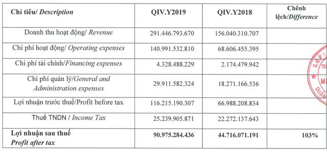Chứng khoán Mirae Asset: Lợi nhuận năm 2019 tăng gần 90%, giá trị môi giới cổ phiếu đạt hơn 33.200 tỷ đồng trong quý 4 - Ảnh 1.