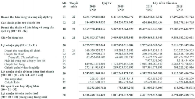 Masan Consumer (MCH) tăng 75% lãi ròng quý cuối năm lên hơn 1.541 tỷ đồng - Ảnh 1.