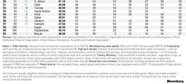 Bảng xếp hạng của Bloomberg về các nền kinh tế sáng tạo nhất thế giới: Việt Nam đứng ở đâu, và các nước đối thủ trong khu vực như thế nào? - Ảnh 3.