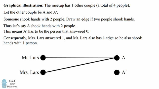 Bài toán bắt tay cực khó gây bão mạng dịp Tết: 93% người tham gia không thể giải, nếu làm được bạn chắc chắn sở hữu một bộ óc thiên tài!  - Ảnh 4.