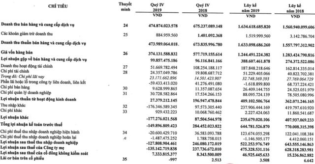 Cao su Phước Hoà (PHR): Quý 4 lỗ hơn 128 tỷ, cả năm chỉ mới thực hiện phân nửa chỉ tiêu lợi nhuận - Ảnh 1.