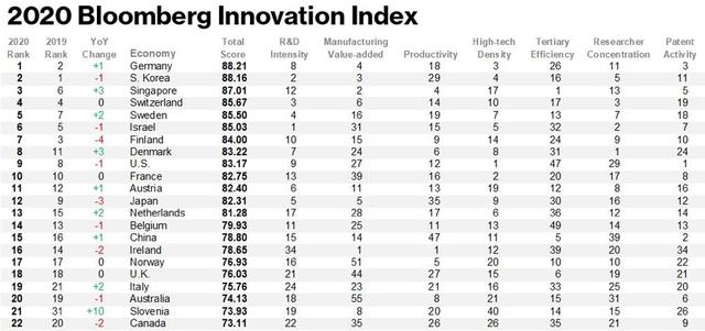 Bảng xếp hạng của Bloomberg về các nền kinh tế sáng tạo nhất thế giới: Việt Nam đứng ở đâu, và các nước đối thủ trong khu vực như thế nào? - Ảnh 1.