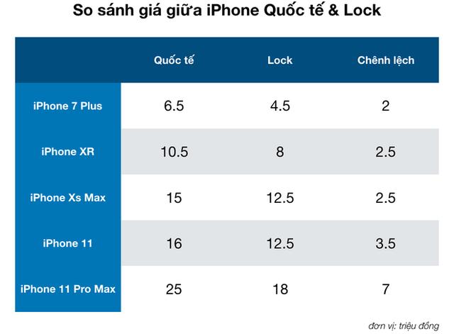 Rẻ hơn cả triệu, nhưng tại sao mua iPhone Lock để chơi Tết lại là ý tưởng tồi? - Ảnh 1.
