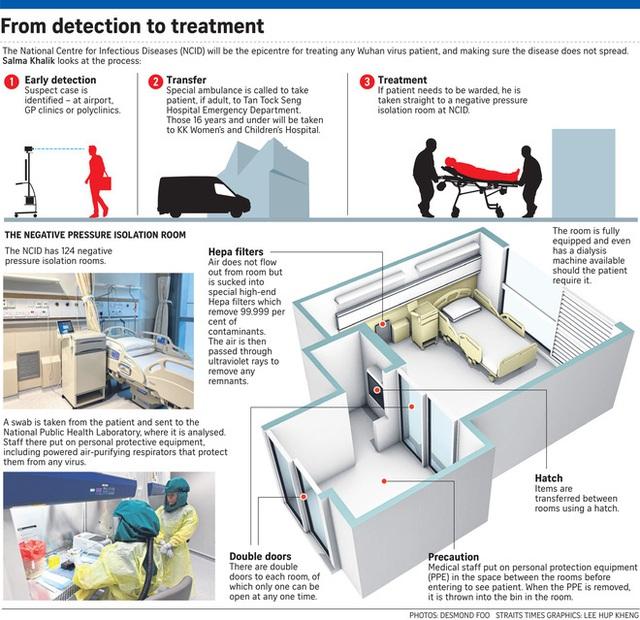 Cách ly tuyệt đối bệnh nhân nhiễm virus corona: Vận chuyển trong ống nhựa và hộp kim loại, thăm khám bằng robot - Ảnh 2.