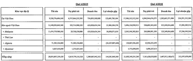 Nguồn việc tại Malaysia tăng mạnh, PVDrilling lãi 150 tỷ đồng trong quý 4/2019 - Ảnh 1.