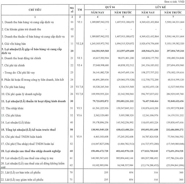 Nguồn việc tại Malaysia tăng mạnh, PVDrilling lãi 150 tỷ đồng trong quý 4/2019 - Ảnh 3.