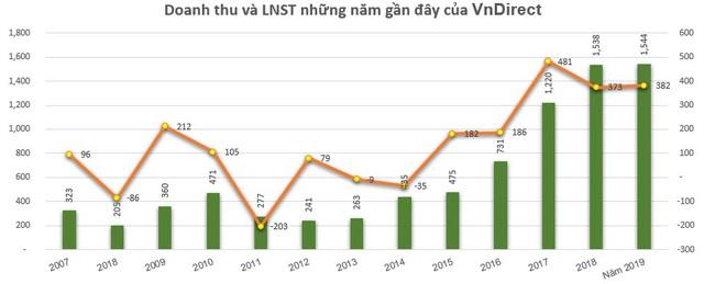 Chứng khoán VnDirect (VND) bị phạt ngày cuối năm - Ảnh 1.