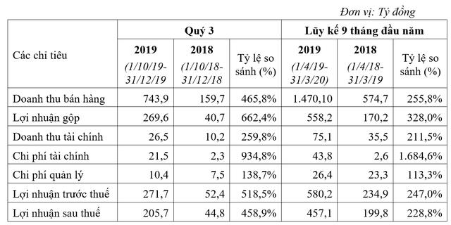 TCH: Doanh thu và lợi nhuận liên tục lập đỉnh mới, 9 tháng đầu năm đã đạt 116% chỉ tiêu kế hoạch  - Ảnh 1.