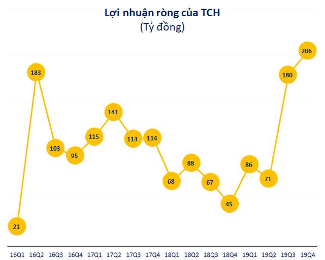 TCH: Doanh thu và lợi nhuận liên tục lập đỉnh mới, 9 tháng đầu năm đã đạt 116% chỉ tiêu kế hoạch  - Ảnh 2.