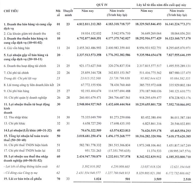 Lợi nhuận 2019 của ông trùm sân bay ACV tăng 35% lên 10.300 tỷ đồng, nắm giữ hơn 31.000 tỷ đồng tiền gửi  - Ảnh 1.