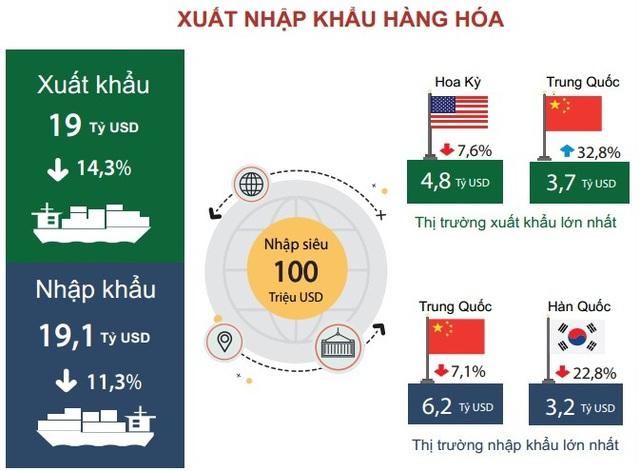 FDI đăng ký mới tháng 1 tăng 450%, đạt 4,5 tỷ USD - Ảnh 5.