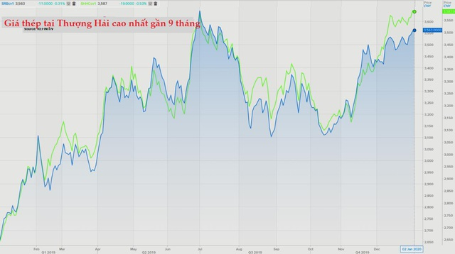 Thị trường ngày 3/1: Vàng lập đỉnh 3 tháng, dầu tiếp tục tăng mạnh - Ảnh 1.