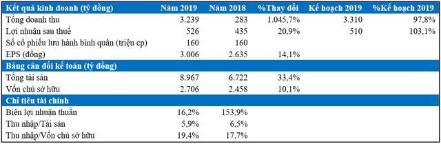Văn phú Invest (VPI) lãi sau thuế gần 526 tỷ đồng, hoàn thành vượt kế hoạch năm 2019 - Ảnh 3.