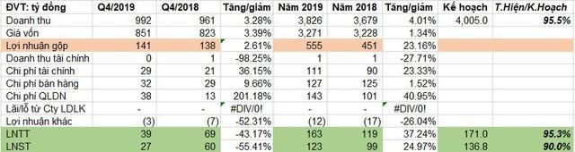 Xi măng Bỉm Sơn (BCC) lãi 123 tỷ đồng năm 2019, tăng 25% so với cùng kỳ - Ảnh 1.