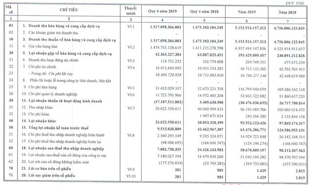 Haxaco: Quý 4/2019 lãi vỏn vẹn 7 tỷ đồng giảm 80% so với cùng kỳ - Ảnh 2.