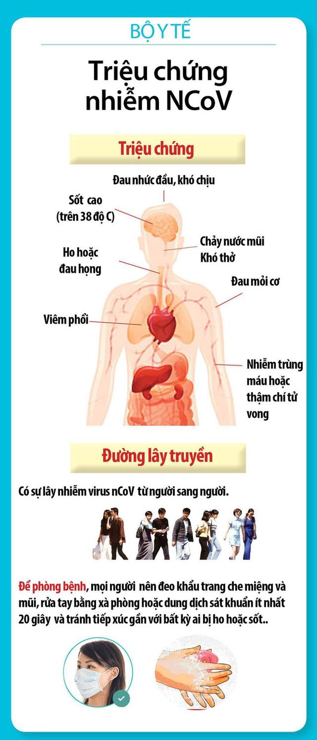 Diễn biến dịch virus corona: 5 người dương tính, Việt Nam khẩn cấp phòng chống lây lan - Ảnh 2.