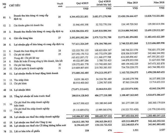 Gelex (GEX) báo quý 4/2019 lãi 145 tỷ đồng giảm 1 nửa so với cùng kỳ - Ảnh 1.