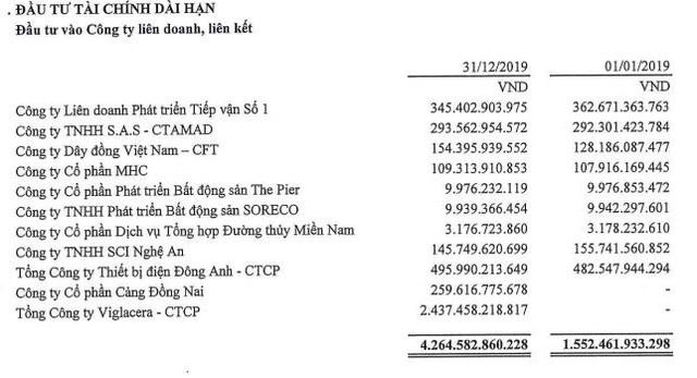 Gelex (GEX) báo quý 4/2019 lãi 145 tỷ đồng giảm 1 nửa so với cùng kỳ - Ảnh 2.