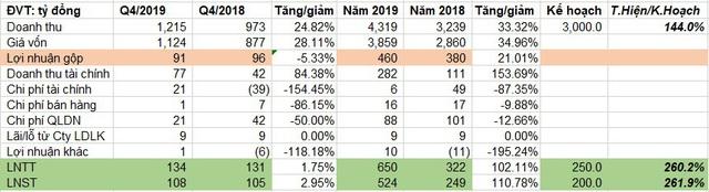 Sài Gòn VRG (SIP) báo lãi 524 tỷ đồng năm 2019, hơn gấp đôi năm 2018 - Ảnh 1.