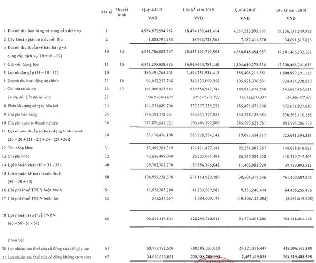 Vinatex (VGT): Quý 4/2019 lãi ròng 94 tỷ đồng cao gấp 3 lần cùng kỳ - Ảnh 1.