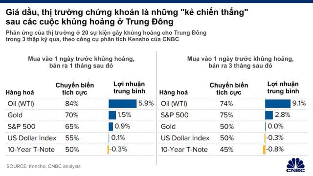 Thị trường tài chính sẽ trải qua sóng gió như thế nào sau những cuộc khủng hoảng ở Trung Đông?  - Ảnh 1.