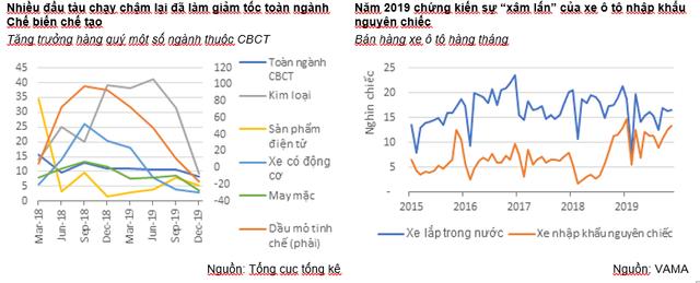 Nhiều đầu tàu công nghiệp chạy chậm lại, Việt Nam cần tạo động lực tăng trưởng mới - Ảnh 1.