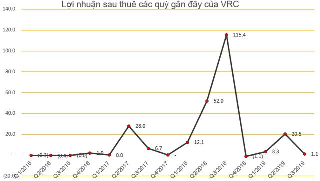 VRC lên tiếng sau chuỗi giảm sàn 8 phiên liên tiếp: Không có hoạt động bất thường nào - Ảnh 2.