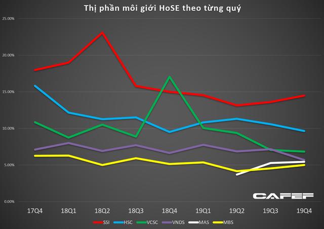 Thị phần của 5 công ty chứng khoán lớn nhất Việt Nam sụt giảm nghiêm trọng trước sự đổ bộ của công ty ngoại và áp lực zero fee - Ảnh 4.