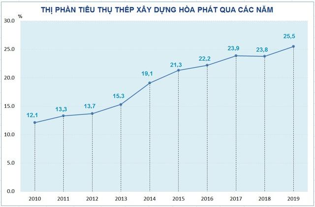 Khu liên hợp gang thép Hòa Phát Dung Quất về cơ bản hoàn thành, cuối quý II/2020 sẽ có thép cuộn cán nóng - Ảnh 2.