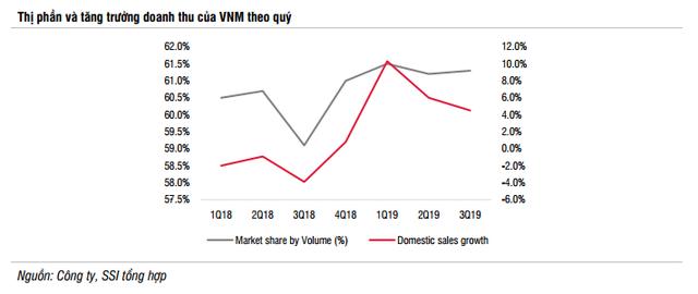 SSI Research: Ngành sữa 2020 tiếp tục tăng trưởng ở mức 1 chữ số, thương vụ VNM-GTN sẽ hoàn tất và thúc đẩy doanh thu hợp nhất tăng 5% - Ảnh 6.