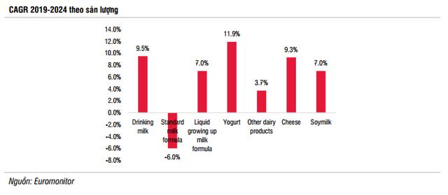 SSI Research: Ngành sữa 2020 tiếp tục tăng trưởng ở mức 1 chữ số, thương vụ VNM-GTN sẽ hoàn tất và thúc đẩy doanh thu hợp nhất tăng 5% - Ảnh 7.