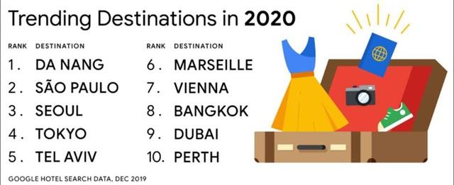 Google: Vượt Tokyo, Seoul, Bangkok,... Đà Nẵng đứng Top 1 trong danh sách 10 điểm đến toàn cầu năm 2020 - Ảnh 1.  Google: Vượt Tokyo, Seoul, Bangkok,… Đà Nẵng đứng Top 1 trong danh sách 10 điểm đến toàn cầu năm 2020 photo 1 15785344953881720945094