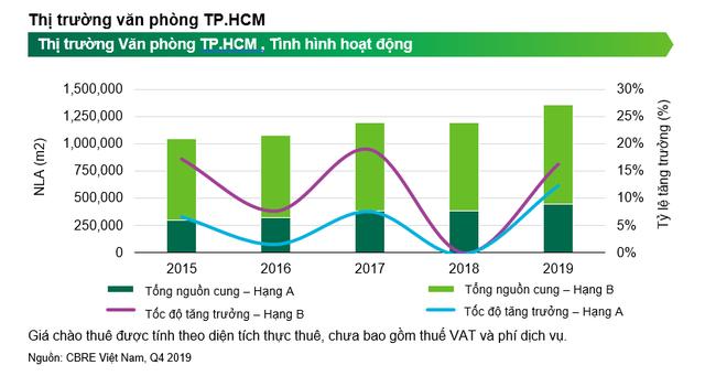 Dự báo giá thuê văn phòng tại TP.HCM tiếp tục tăng - Ảnh 1.