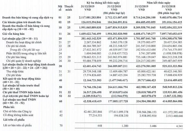Lộc Trời (LTG) báo lợi nhuận quý 4/2019 sụt giảm chỉ bằng ¼ cùng kỳ - Ảnh 1.